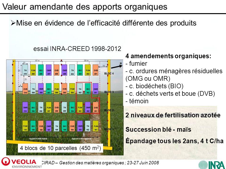 CIRAD – Gestion des matières organiques ; 23-27 Juin 2008 essai INRA-CREED 1998-2012 4 blocs de 10 parcelles (450 m 2 ) 4 amendements organiques: - fu