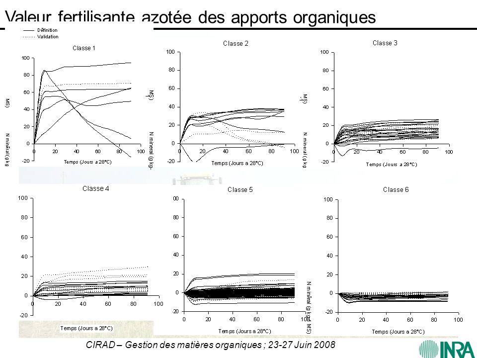CIRAD – Gestion des matières organiques ; 23-27 Juin 2008 Valeur fertilisante azotée des apports organiques