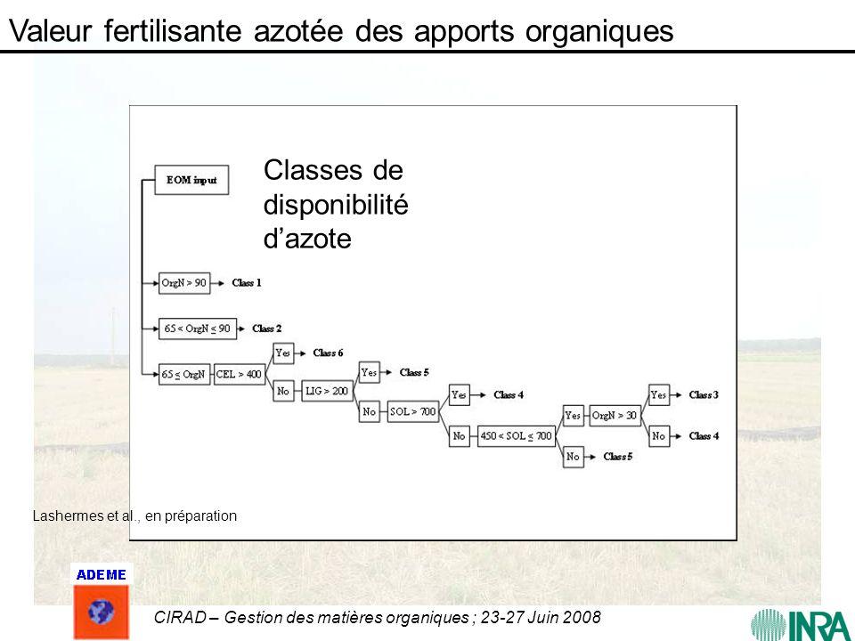 CIRAD – Gestion des matières organiques ; 23-27 Juin 2008 Classes de disponibilité dazote Lashermes et al., en préparation Valeur fertilisante azotée