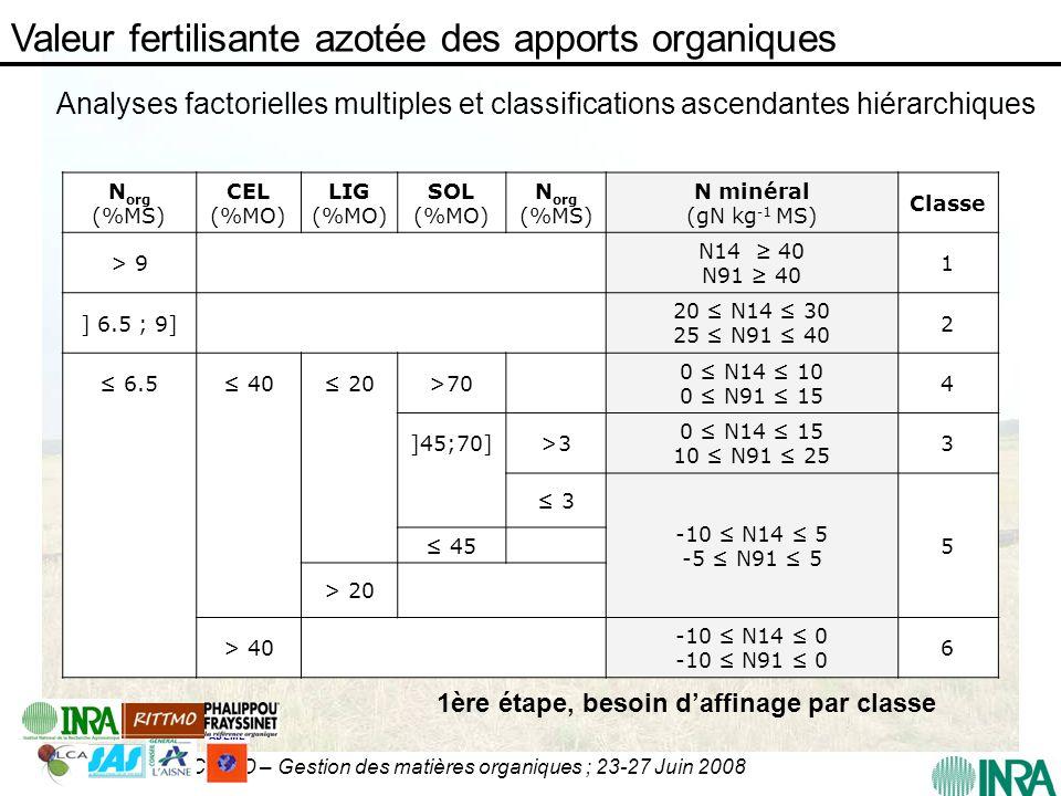 CIRAD – Gestion des matières organiques ; 23-27 Juin 2008 N org (%MS) CEL (%MO) LIG (%MO) SOL (%MO) N org (%MS) N minéral (gN kg -1 MS) Classe > 9 N14