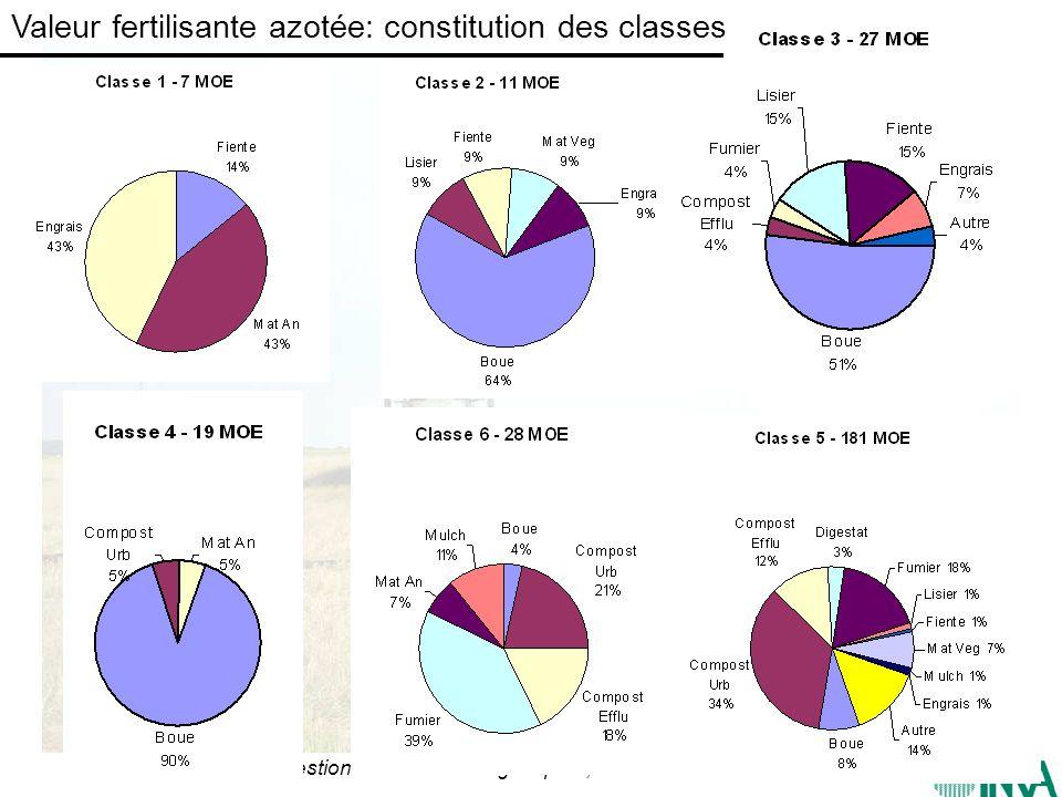 CIRAD – Gestion des matières organiques ; 23-27 Juin 2008 Valeur fertilisante azotée: constitution des classes