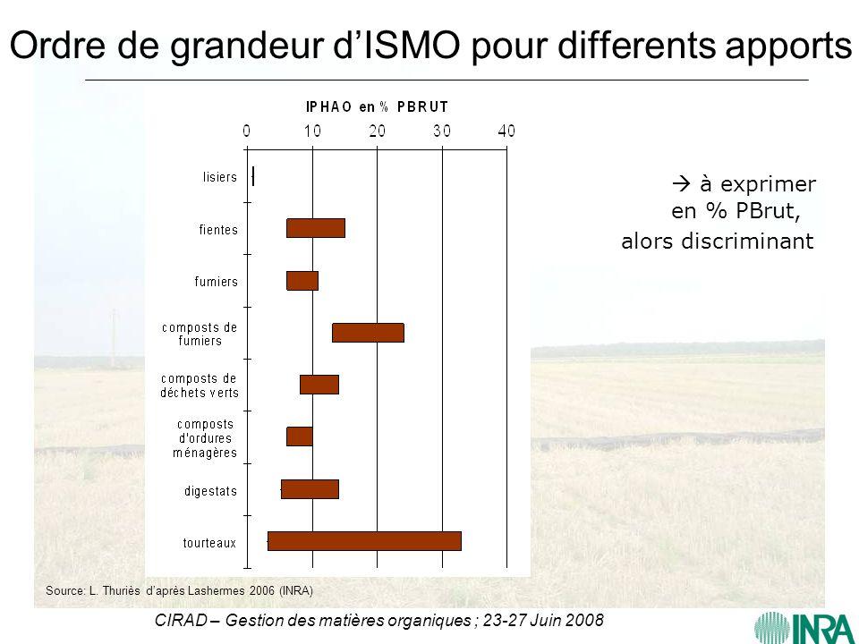CIRAD – Gestion des matières organiques ; 23-27 Juin 2008 Ordre de grandeur dISMO pour differents apports à exprimer en % PBrut, alors discriminant So