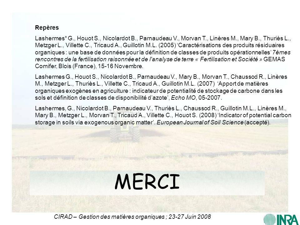 CIRAD – Gestion des matières organiques ; 23-27 Juin 2008 MERCI Repères Lashermes* G., Houot S., Nicolardot B., Parnaudeau V., Morvan T., Linères M.,