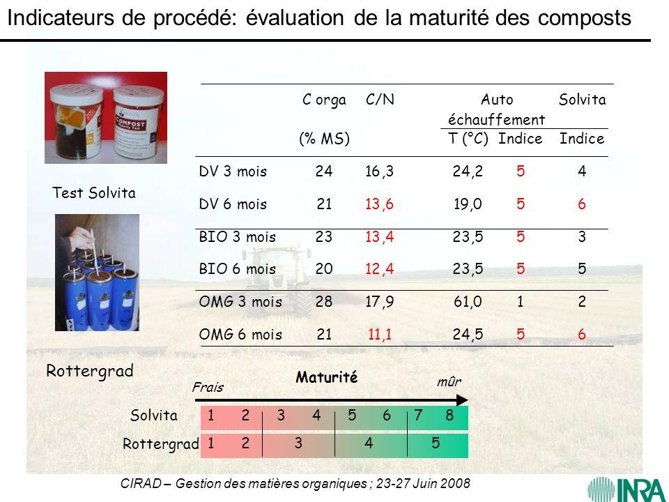 CIRAD – Gestion des matières organiques ; 23-27 Juin 2008 Maturité 1 2 3 4 5 6 7 8 1 2 3 4 5 Solvita Rottergrad Frais mûr TestSolvita Rottergrad Indic