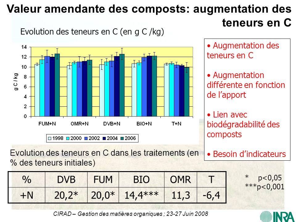 CIRAD – Gestion des matières organiques ; 23-27 Juin 2008 Valeur amendante des composts: augmentation des teneurs en C %DVBFUMBIOOMRT +N20,2*20,0*14,4
