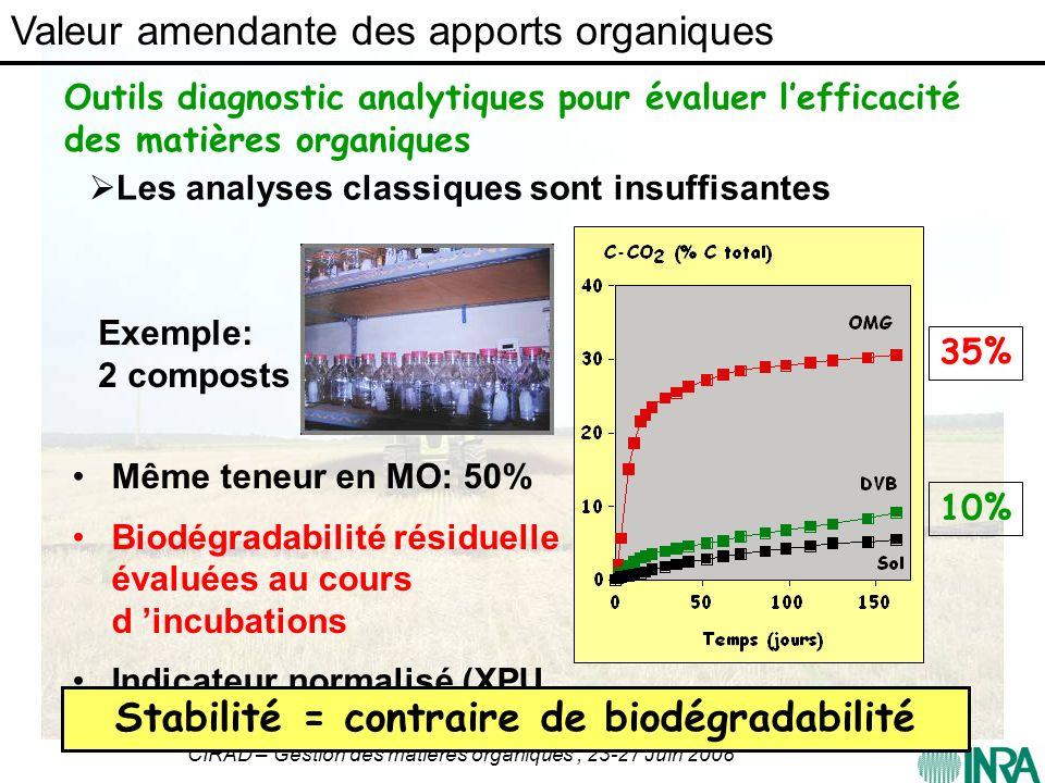 CIRAD – Gestion des matières organiques ; 23-27 Juin 2008 Outils diagnostic analytiques pour évaluer lefficacité des matières organiques Même teneur e