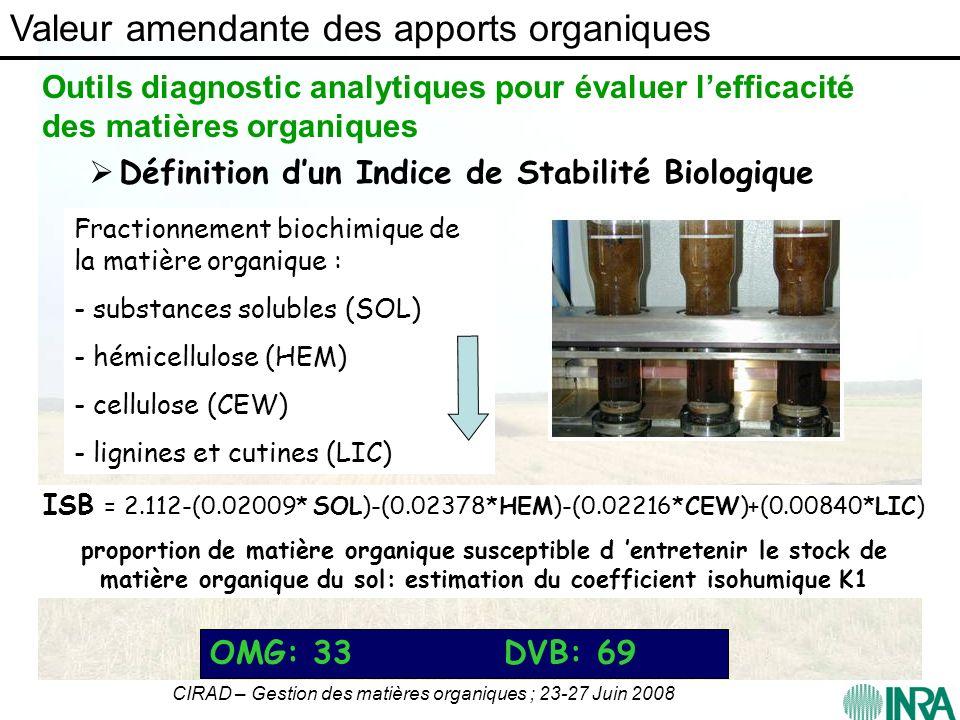 CIRAD – Gestion des matières organiques ; 23-27 Juin 2008 Fractionnement biochimique de la matière organique : - substances solubles (SOL) - hémicellu