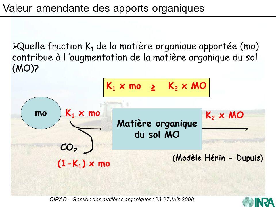 CIRAD – Gestion des matières organiques ; 23-27 Juin 2008 Quelle fraction K 1 de la matière organique apportée (mo) contribue à l augmentation de la m