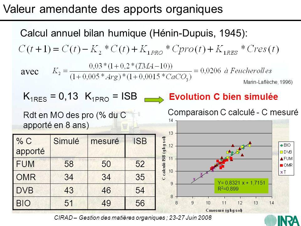 CIRAD – Gestion des matières organiques ; 23-27 Juin 2008 Calcul annuel bilan humique (Hénin-Dupuis, 1945): avec Marin-Laflèche, 1996) K 1RES = 0,13K