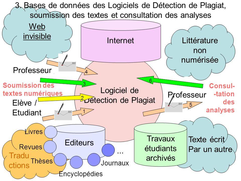 Tradu ctions Logiciel de Détection de Plagiat Soumission des textes numériques Texte écrit Par un autre 5 Littérature non numérisée Consul- -tation de