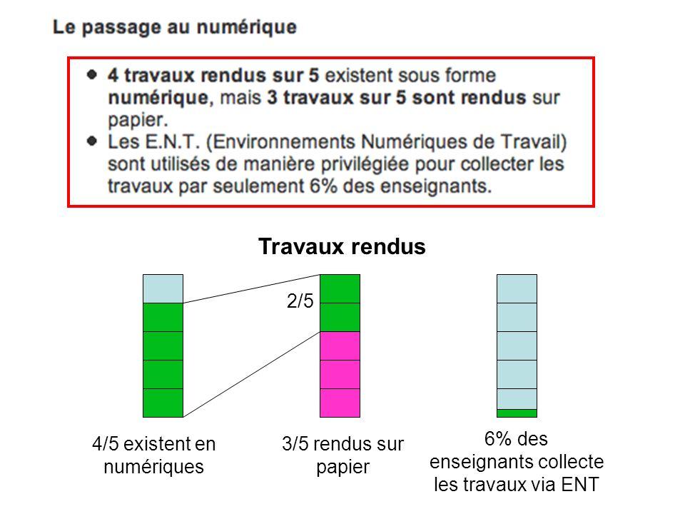 Travaux rendus 4/5 existent en numériques 3/5 rendus sur papier 6% des enseignants collecte les travaux via ENT 2/5