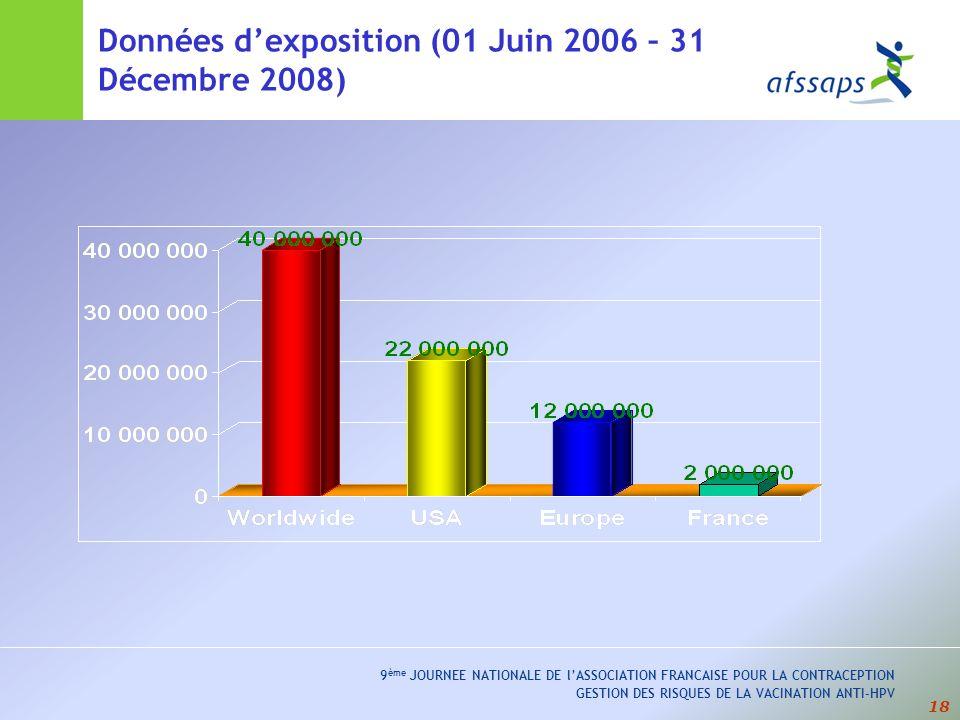 18 9 ème JOURNEE NATIONALE DE lASSOCIATION FRANCAISE POUR LA CONTRACEPTION GESTION DES RISQUES DE LA VACINATION ANTI-HPV Données dexposition (01 Juin 2006 – 31 Décembre 2008)