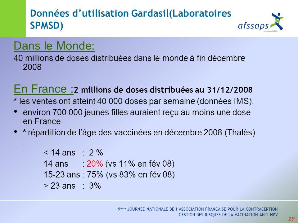 19 9 ème JOURNEE NATIONALE DE lASSOCIATION FRANCAISE POUR LA CONTRACEPTION GESTION DES RISQUES DE LA VACINATION ANTI-HPV Dans le Monde: 40 millions de doses distribuées dans le monde à fin décembre 2008 En France : 2 millions de doses distribuées au 31/12/2008 * les ventes ont atteint 40 000 doses par semaine (données IMS).