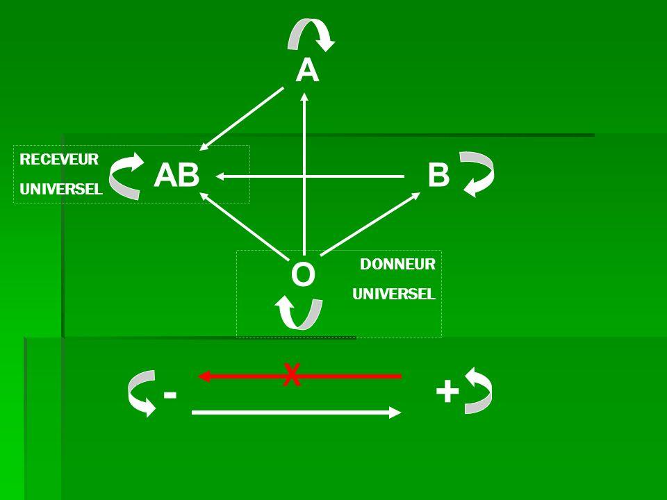 O A ABB RECEVEUR UNIVERSEL DONNEUR UNIVERSEL +- X