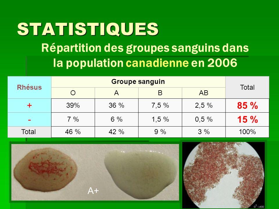 STATISTIQUES Répartition des groupes sanguins dans la population canadienne en 2006 Rhésus Groupe sanguin Total OABAB + 39%36 %7,5 %2,5 % 85 % - 7 %6