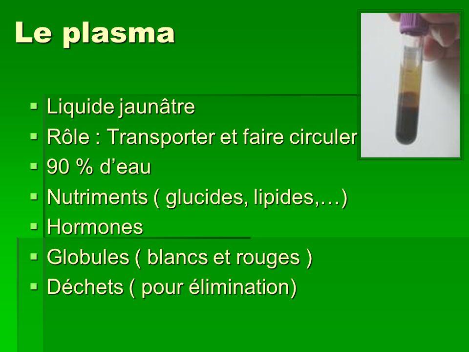 Le plasma Liquide jaunâtre Liquide jaunâtre Rôle : Transporter et faire circuler Rôle : Transporter et faire circuler 90 % deau 90 % deau Nutriments (