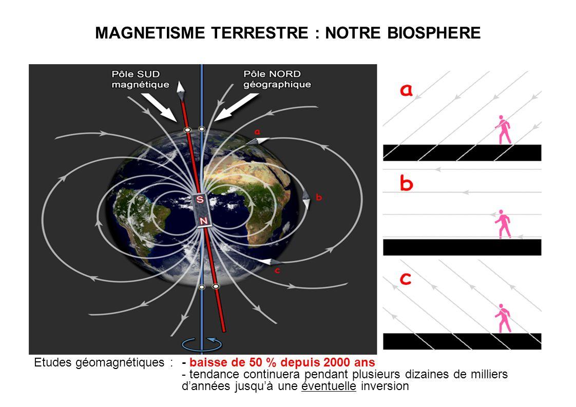 MAGNETISME TERRESTRE : NOTRE BIOSPHERE Etudes géomagnétiques : - baisse de 50 % depuis 2000 ans - tendance continuera pendant plusieurs dizaines de mi