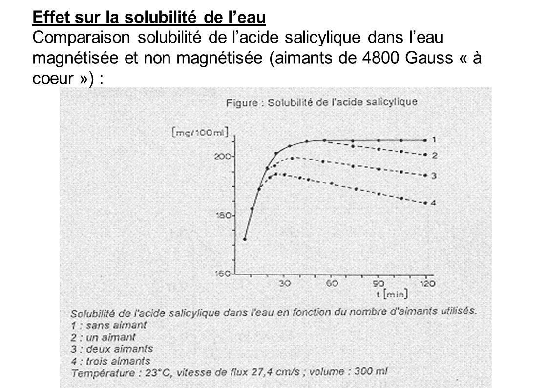 Effet sur la solubilité de leau Comparaison solubilité de lacide salicylique dans leau magnétisée et non magnétisée (aimants de 4800 Gauss « à coeur »