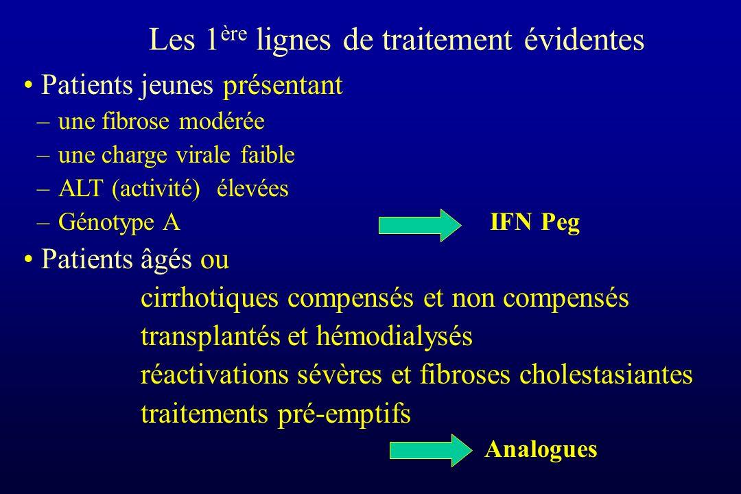 Les 1 ère lignes de traitement évidentes Patients jeunes présentant –une fibrose modérée –une charge virale faible –ALT (activité) élevées –Génotype A