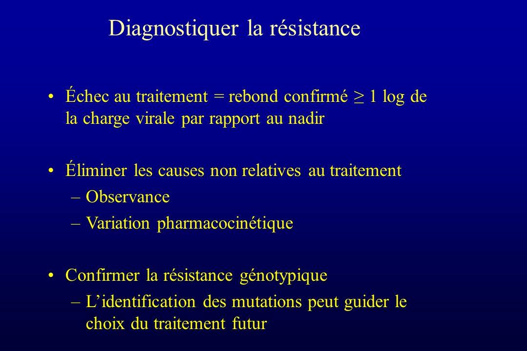 Diagnostiquer la résistance Échec au traitement = rebond confirmé 1 log de la charge virale par rapport au nadir Éliminer les causes non relatives au