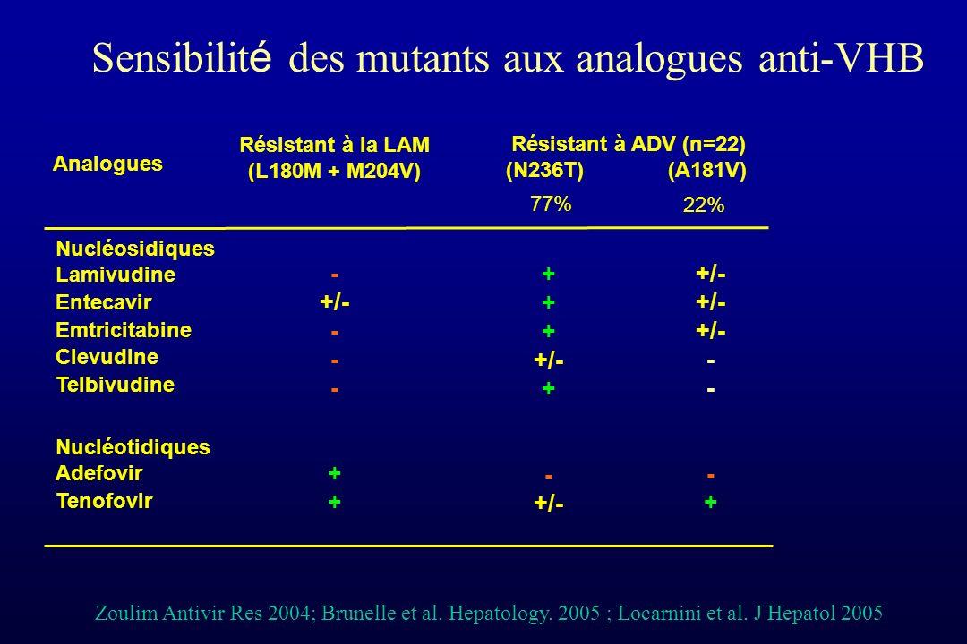 Nucléosidiques Lamivudine Entecavir Emtricitabine Clevudine Telbivudine Nucléotidiques Adefovir Tenofovir Sensibilit é des mutants aux analogues anti-