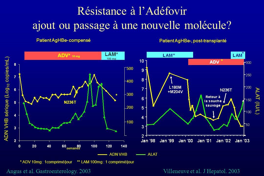 Résistance à lAdéfovir ajout ou passage à une nouvelle molécule? ADN VHB sérique (Log 10 copies/mL) ALAT (IU/L) N236T ADV* 10 mg LAM* 100 mg * 500 400