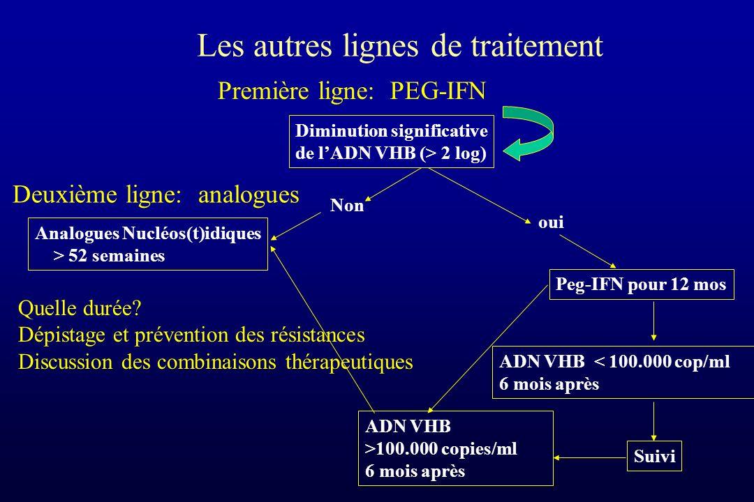 Deuxième ligne: analogues Diminution significative de lADN VHB (> 2 log) oui Peg-IFN pour 12 mos ADN VHB < 100.000 cop/ml 6 mois après Suivi Les autre