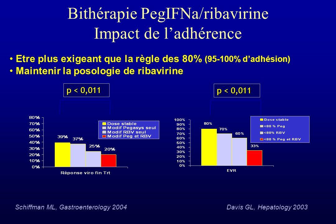 Bithérapie PegIFNa/ribavirine Impact de ladhérence p < 0,011 Schiffman ML, Gastroenterology 2004Davis GL, Hepatology 2003 p < 0,011 Etre plus exigeant