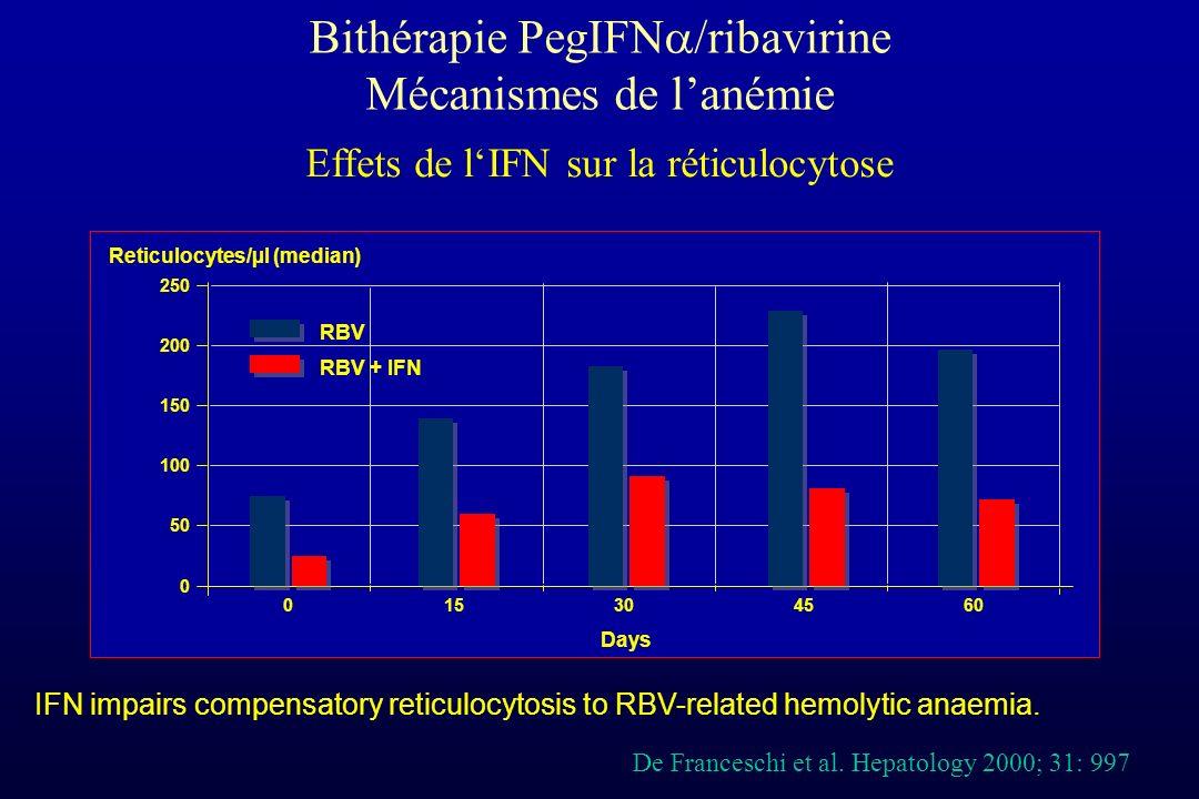 Bithérapie PegIFN /ribavirine Mécanismes de lanémie Reticulocytes/µl (median) 250 200 150 100 50 0 0 15304560 Days De Franceschi et al. Hepatology 200