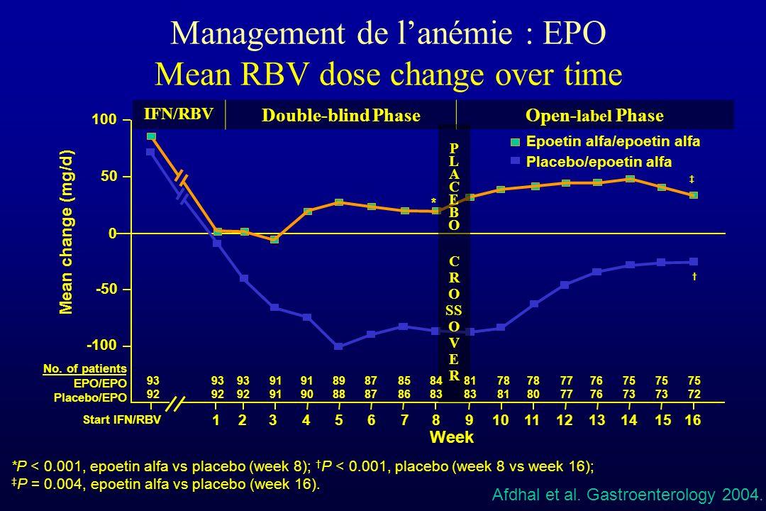 Management de lanémie : EPO Mean RBV dose change over time *P < 0.001, epoetin alfa vs placebo (week 8); P < 0.001, placebo (week 8 vs week 16); P = 0