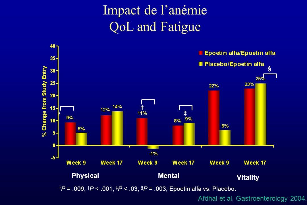 . Impact de lanémie QoL and Fatigue *P =.009, P <.001, P <.03, § P =.003; Epoetin alfa vs. Placebo. PhysicalMental Vitality * §