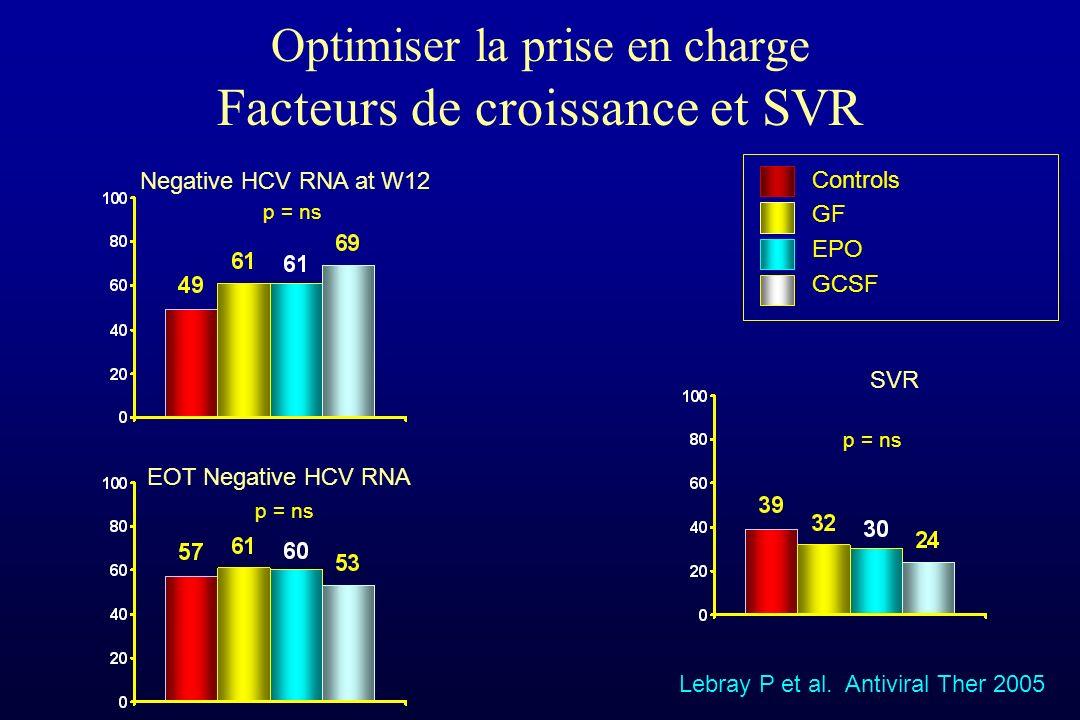 Lebray P et al. Antiviral Ther 2005 Optimiser la prise en charge Facteurs de croissance et SVR Negative HCV RNA at W12 SVR Controls GF EPO GCSF p = ns