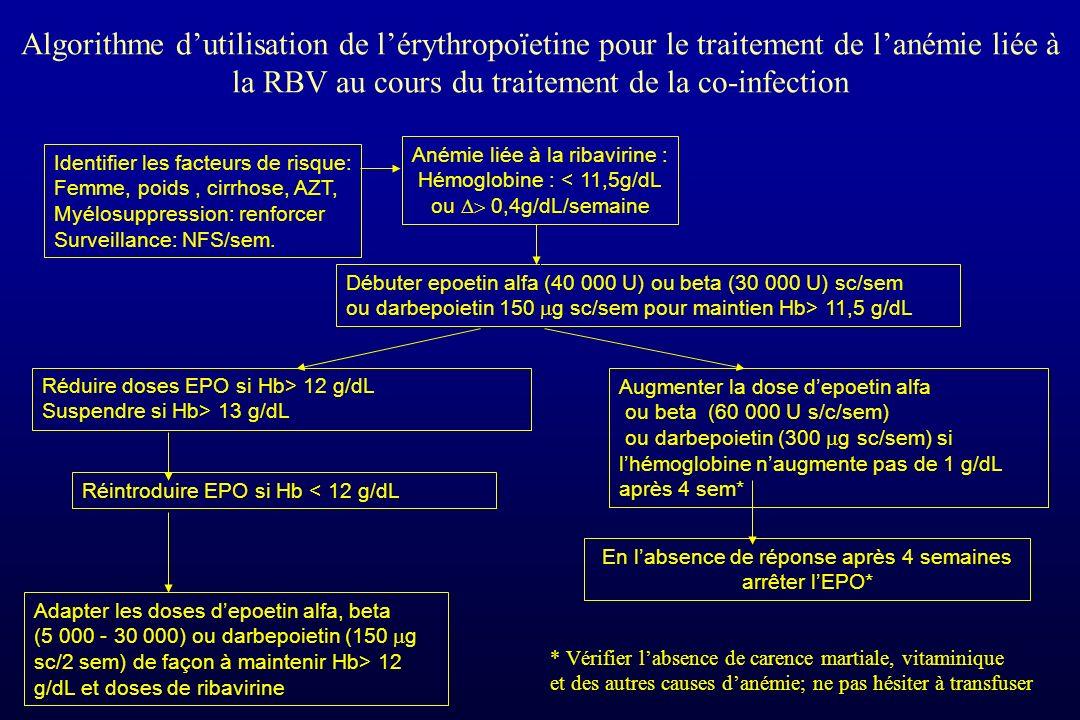 Algorithme dutilisation de lérythropoïetine pour le traitement de lanémie liée à la RBV au cours du traitement de la co-infection Anémie liée à la rib