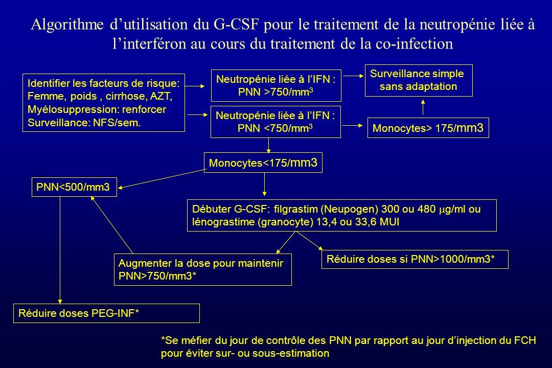Algorithme dutilisation du G-CSF pour le traitement de la neutropénie liée à linterféron au cours du traitement de la co-infection Neutropénie liée à