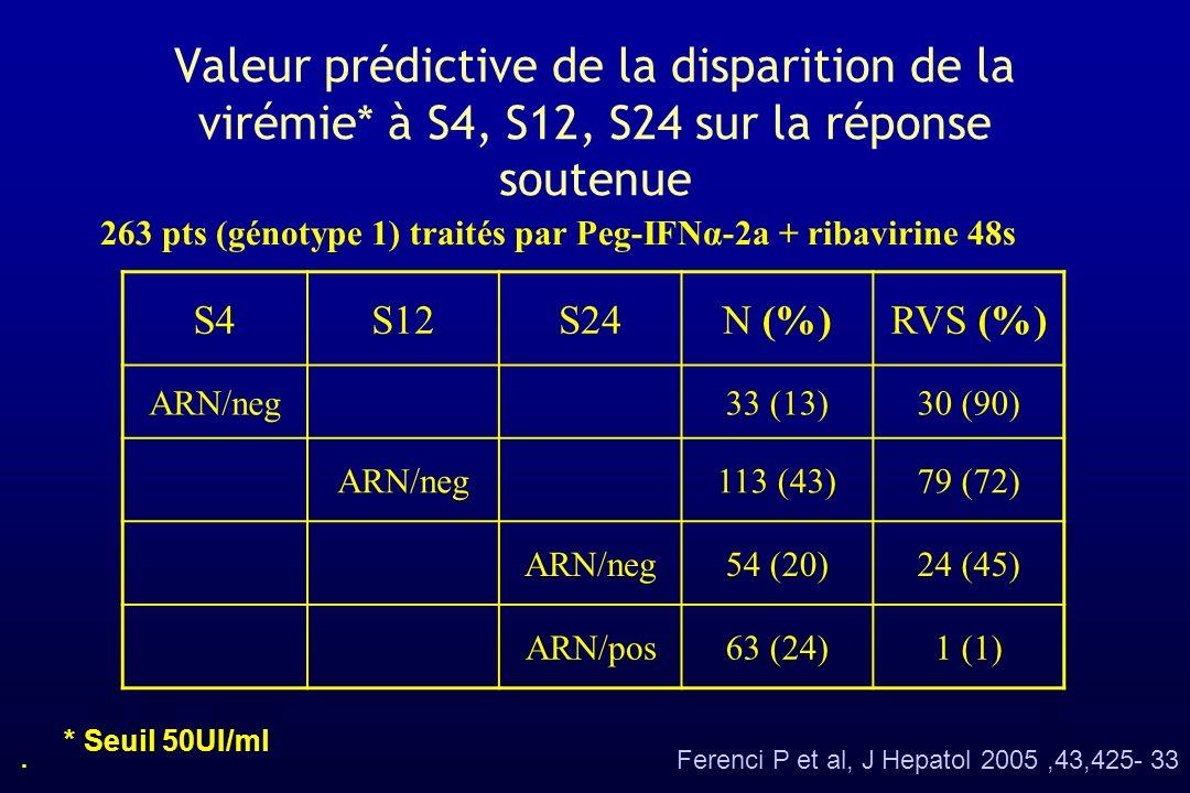 Valeur prédictive de la disparition de la virémie* à S4, S12, S24 sur la réponse soutenue 263 pts (génotype 1) traités par Peg-IFNα-2a + ribavirine 48