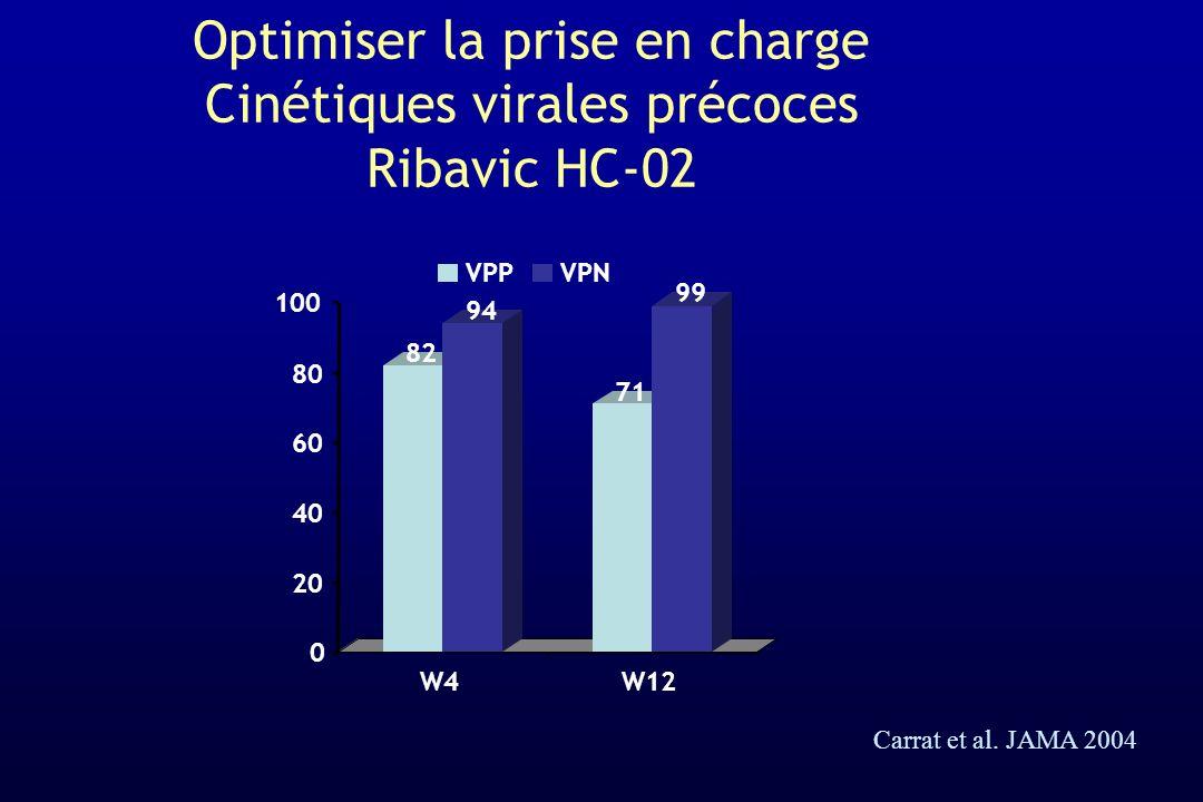 Optimiser la prise en charge Cinétiques virales précoces Ribavic HC-02 82 94 71 99 0 20 40 60 80 100 W4W12 VPPVPN Carrat et al. JAMA 2004