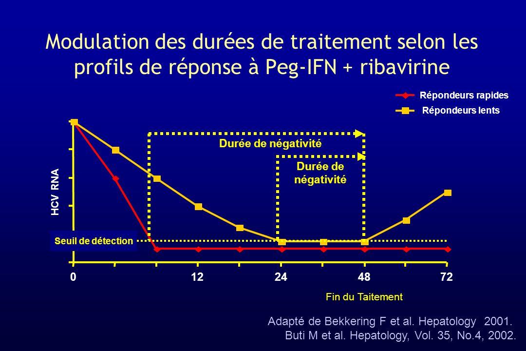 012244872 HCV RNA Modulation des durées de traitement selon les profils de réponse à Peg-IFN + ribavirine Répondeurs rapides Répondeurs lents Durée de