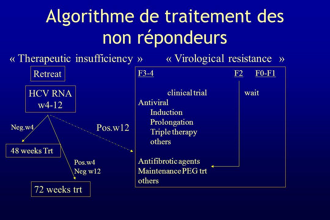 Algorithme de traitement des non répondeurs « Therapeutic insufficiency » Retreat HCV RNA w4-12 48 weeks Trt « Virological resistance » F3-4 F2F0-F1 c