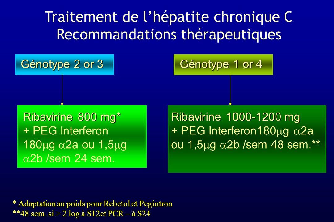 Génotype 2 or 3 Génotype 1 or 4 Ribavirine 800 mg* + PEG Interferon 180 g 2a ou 1,5 g 2b /sem 24 sem. Ribavirine 1000-1200 mg + PEG Interferon180 g 2a