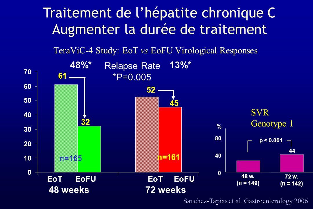 TeraViC-4 Study: EoT vs EoFU Virological Responses 48%*13%* 61 32 52 45 n=165 n=161 Relapse Rate *P=0.005 EoTEoFU EoT 48 weeks72 weeks Sanchez-Tapias