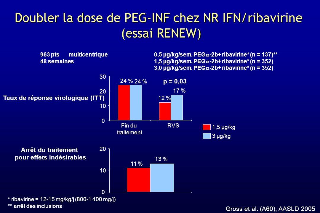 Doubler la dose de PEG-INF chez NR IFN/ribavirine (essai RENEW) Gross et al. (A60), AASLD 2005 1 * ribavirine = 12-15 mg/kg/j (800-1 400 mg/j) ** arrê