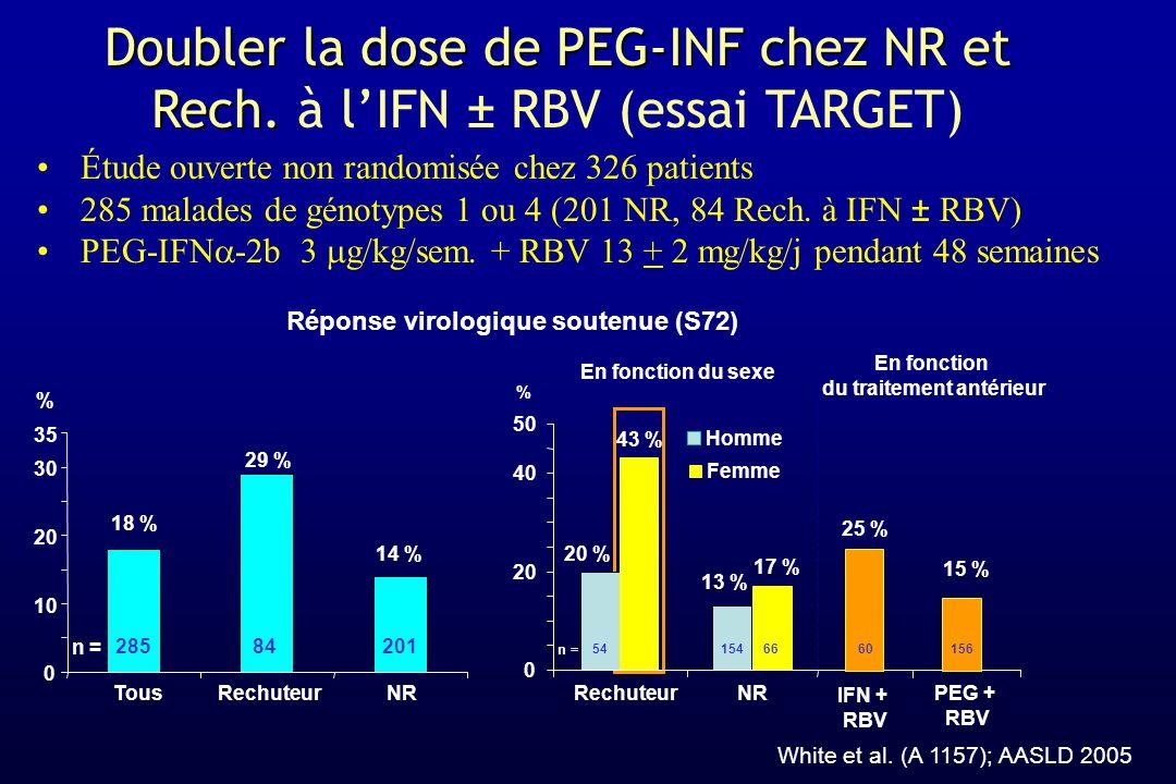 Étude ouverte non randomisée chez 326 patients 285 malades de génotypes 1 ou 4 (201 NR, 84 Rech. à IFN ± RBV) PEG-IFN -2b 3 g/kg/sem. + RBV 13 + 2 mg/