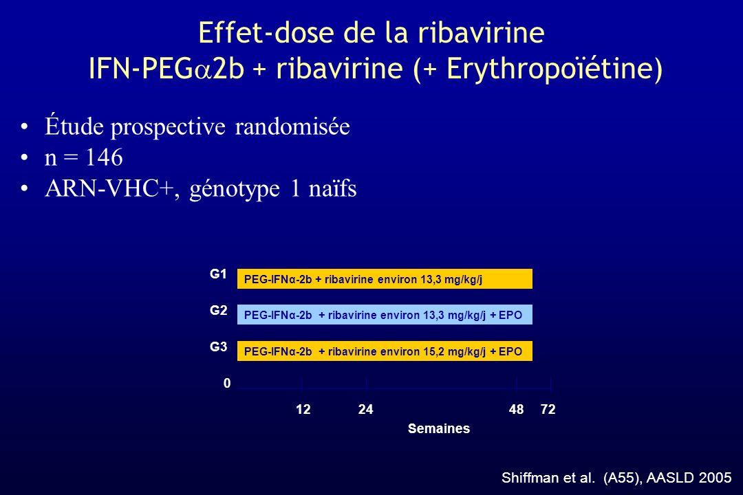 Effet-dose de la ribavirine IFN-PEG 2b + ribavirine (+ Erythropoïétine) Shiffman et al. (A55), AASLD 2005 Étude prospective randomisée n = 146 ARN-VHC