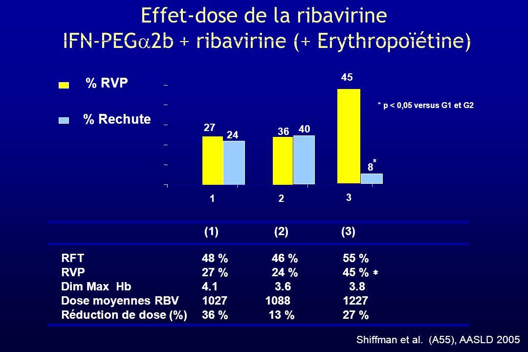 * * p < 0,05 versus G1 et G2 36 40 Effet-dose de la ribavirine IFN-PEG 2b + ribavirine (+ Erythropoïétine) Shiffman et al. (A55), AASLD 2005 RFT48 % 4