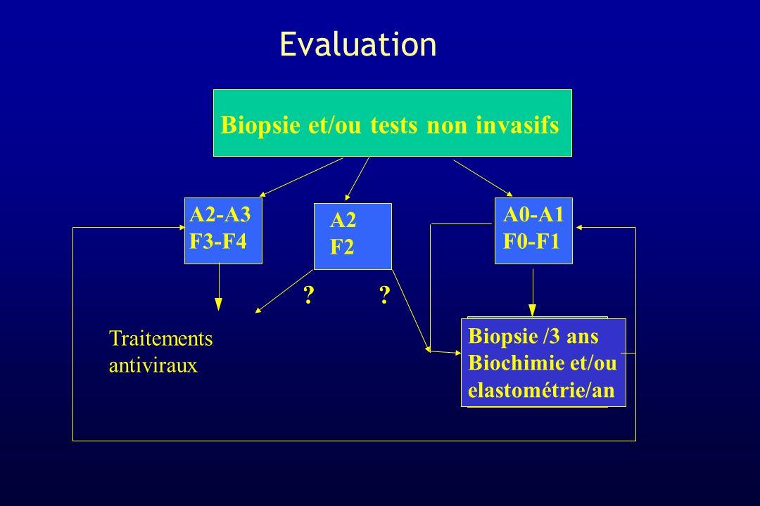 A2-A3 F3-F4 A0-A1 F0-F1 Biopsie /3 ans Biochimie et/ou elastométrie/an Traitements antiviraux Biopsie et/ou tests non invasifs A2 F2 ? ? Evaluation