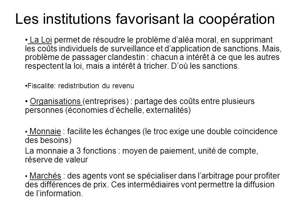 Les institutions favorisant la coopération La Loi permet de résoudre le problème daléa moral, en supprimant les coûts individuels de surveillance et d