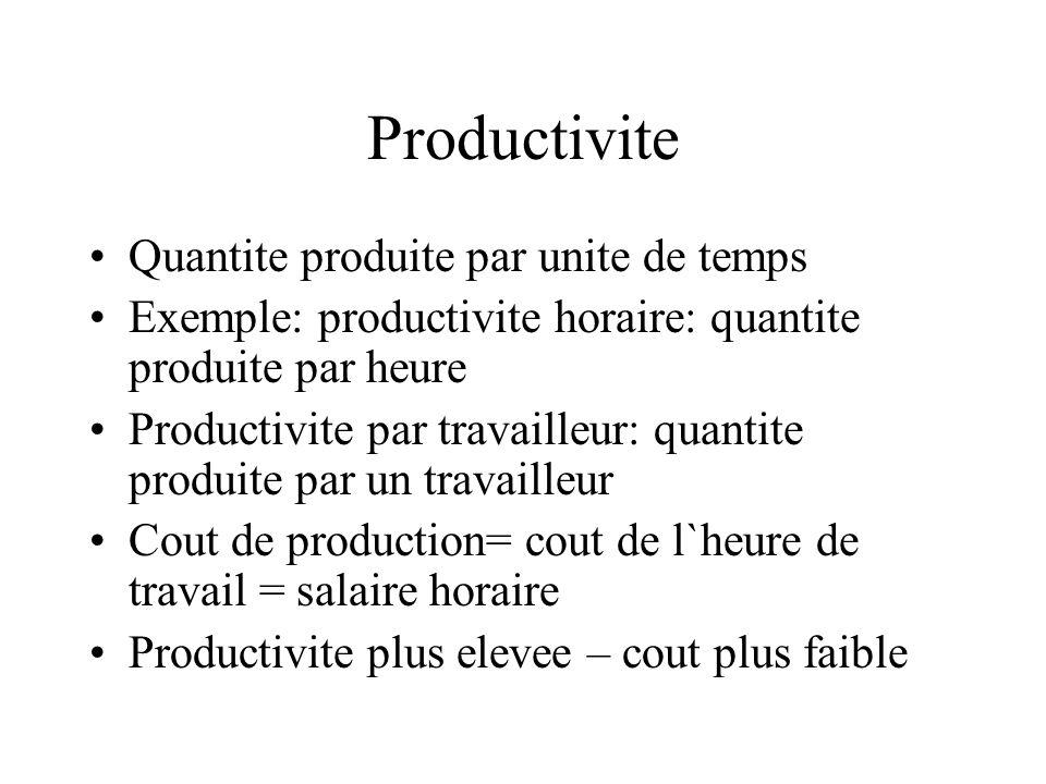 Productivite Quantite produite par unite de temps Exemple: productivite horaire: quantite produite par heure Productivite par travailleur: quantite pr