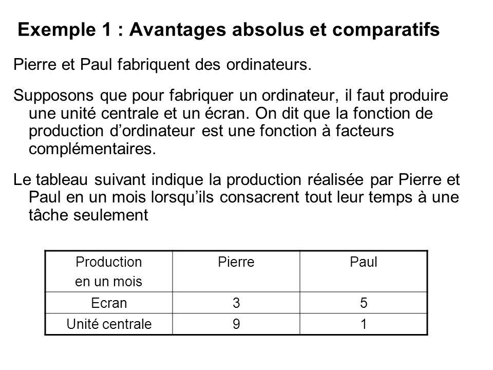 Exemple 1 : Avantages absolus et comparatifs Pierre et Paul fabriquent des ordinateurs. Supposons que pour fabriquer un ordinateur, il faut produire u