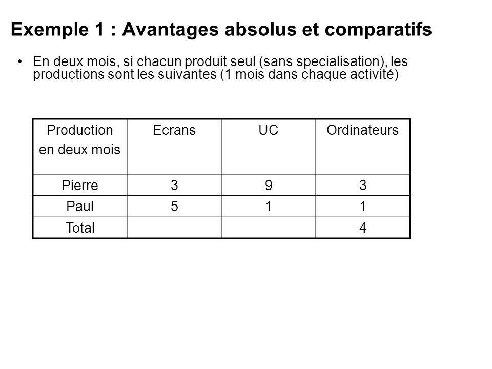 Exemple 1 : Avantages absolus et comparatifs En deux mois, si chacun produit seul (sans specialisation), les productions sont les suivantes (1 mois da