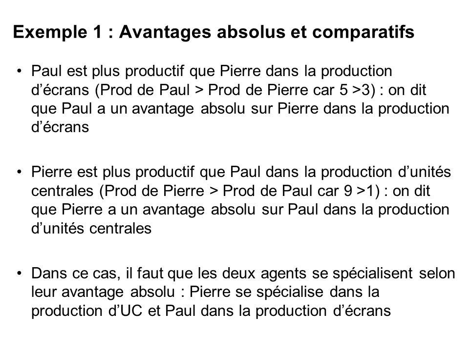 Exemple 1 : Avantages absolus et comparatifs Paul est plus productif que Pierre dans la production décrans (Prod de Paul > Prod de Pierre car 5 >3) :